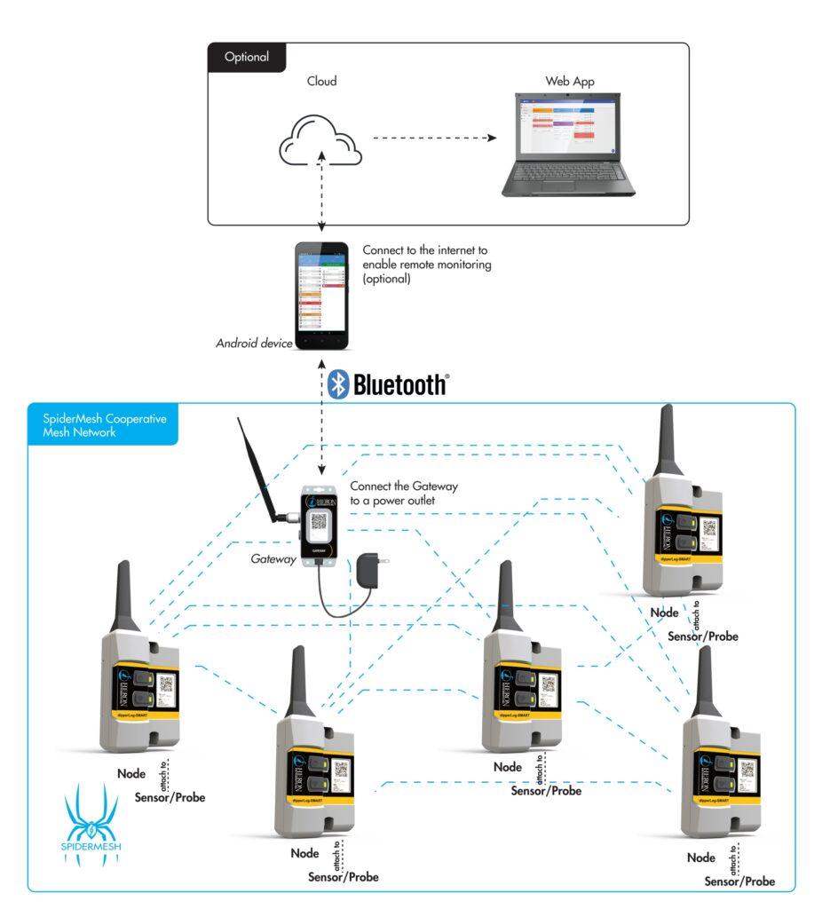Sistema monitoraggio datalogger Dipperlog Smart